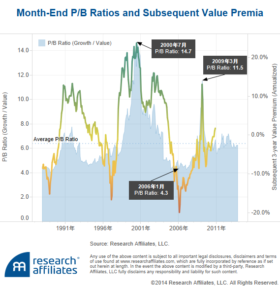 Month-End P%2FB Spreads and Subsequent Annualized Growth and Value Returns