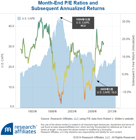 Month-End P%2FE Ratios andSubsequent Annualized Returns